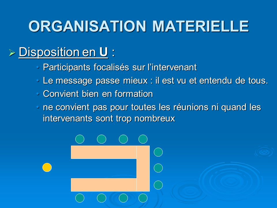 ORGANISATION MATERIELLE  Disposition en U : Participants focalisés sur l'intervenantParticipants focalisés sur l'intervenant Le message passe mieux :