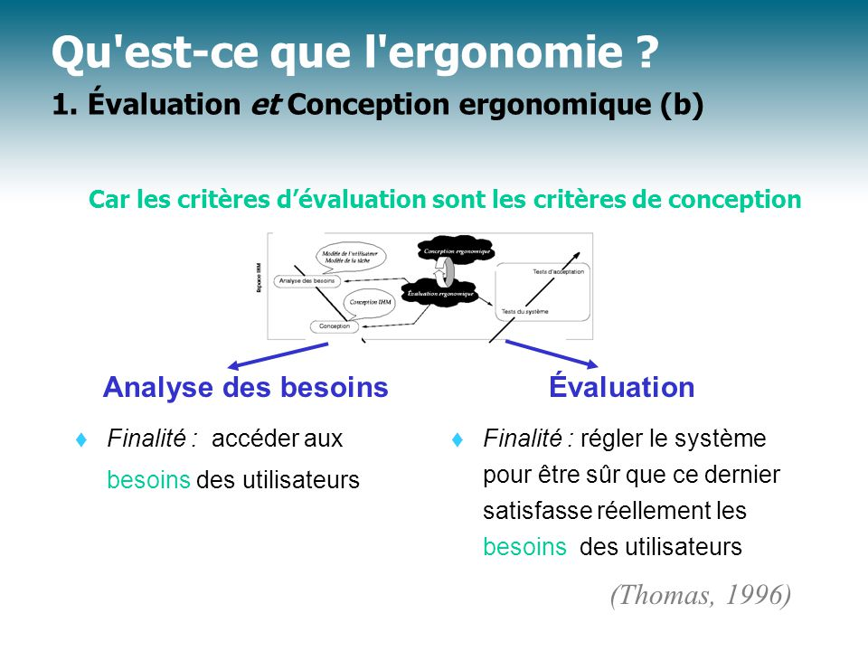 Analyse des besoins  Finalité : accéder aux besoins des utilisateurs Qu est-ce que l ergonomie .