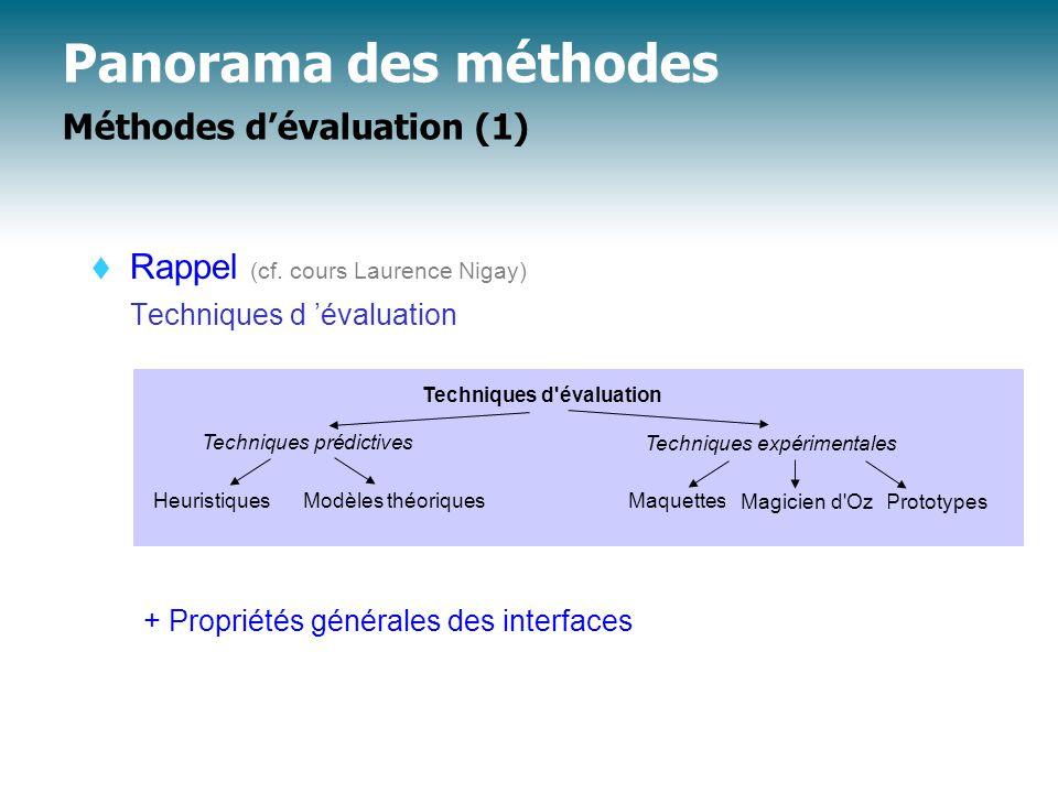 Panorama des méthodes Méthodes d'évaluation (1)  Rappel (cf.