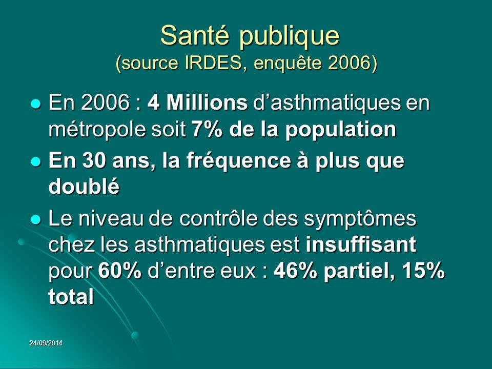 24/09/2014 Santé publique (source IRDES, enquête 2006) Santé publique (source IRDES, enquête 2006) En 2006 : 4 Millions d'asthmatiques en métropole so