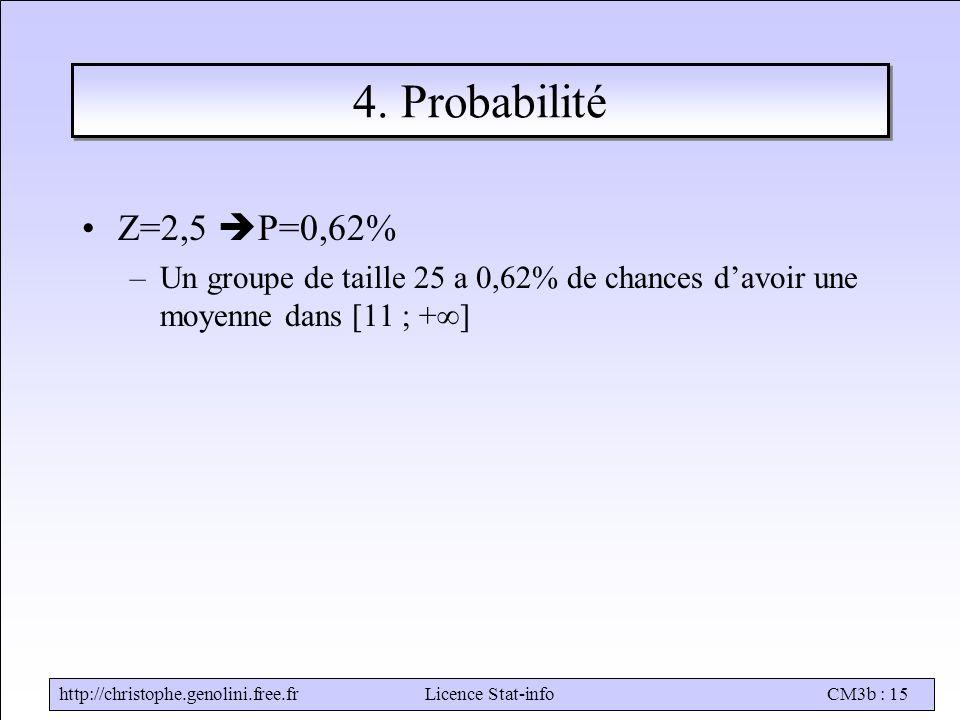 http://christophe.genolini.free.frLicence Stat-infoCM3b : 15 4. Probabilité Z=2,5  P=0,62% –Un groupe de taille 25 a 0,62% de chances d'avoir une moy