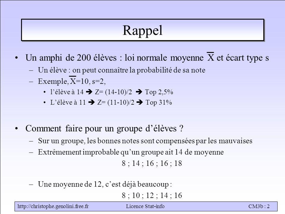 http://christophe.genolini.free.frLicence Stat-infoCM3b : 2 Rappel Un amphi de 200 élèves : loi normale moyenne X et écart type s –Un élève : on peut connaître la probabilité de sa note –Exemple, X=10, s=2, l'élève à 14  Z= (14-10)/2  Top 2,5% L'élève à 11  Z= (11-10)/2  Top 31% Comment faire pour un groupe d'élèves .