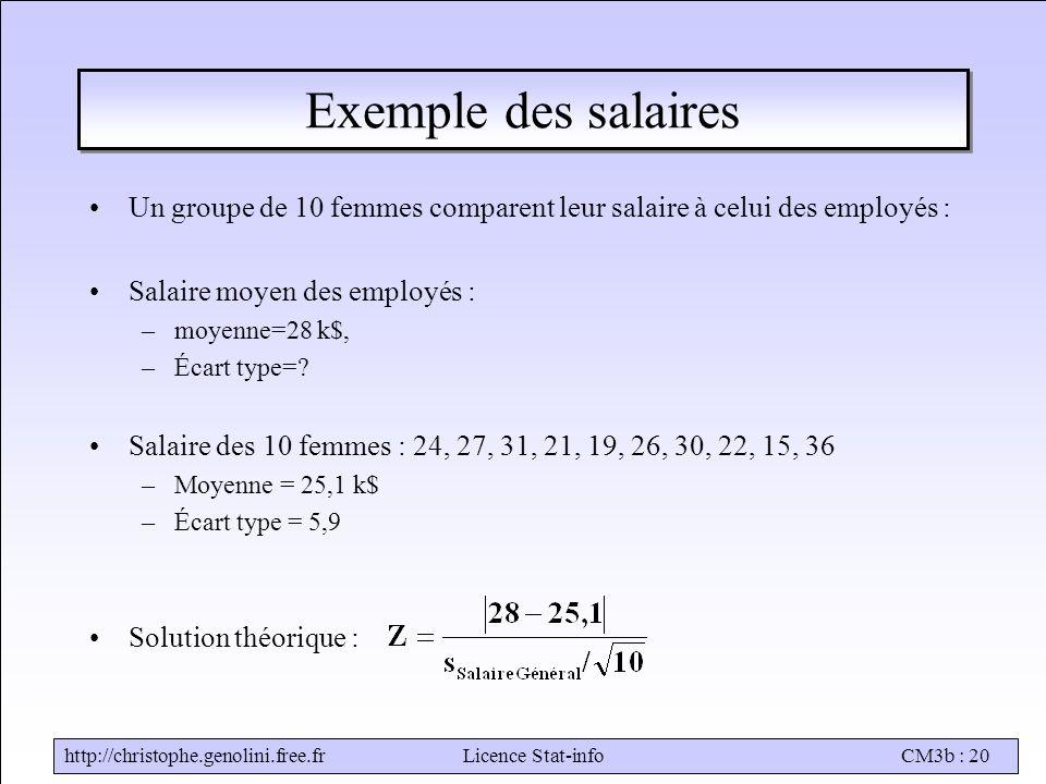 http://christophe.genolini.free.frLicence Stat-infoCM3b : 20 Exemple des salaires Un groupe de 10 femmes comparent leur salaire à celui des employés : Salaire moyen des employés : –moyenne=28 k$, –Écart type=.