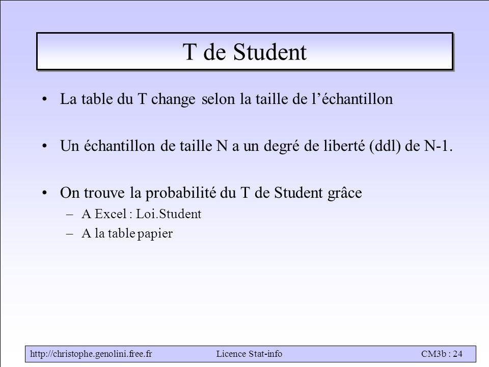 http://christophe.genolini.free.frLicence Stat-infoCM3b : 24 T de Student La table du T change selon la taille de l'échantillon Un échantillon de taille N a un degré de liberté (ddl) de N-1.