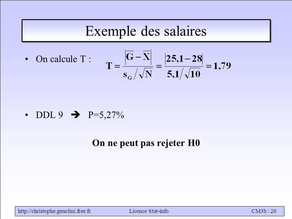 http://christophe.genolini.free.frLicence Stat-infoCM3b : 26 Exemple des salaires On calcule T : DDL 9  P=5,27% On ne peut pas rejeter H0