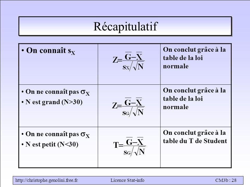 http://christophe.genolini.free.frLicence Stat-infoCM3b : 28 Récapitulatif On connaît s X On conclut grâce à la table de la loi normale On ne connaît pas  X N est grand (N>30) On conclut grâce à la table de la loi normale On ne connaît pas  X N est petit (N<30) On conclut grâce à la table du T de Student