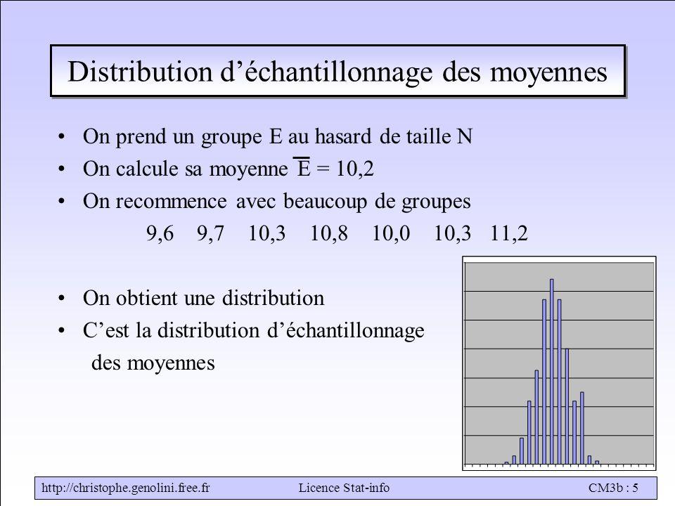 http://christophe.genolini.free.frLicence Stat-infoCM3b : 5 Distribution d'échantillonnage des moyennes On prend un groupe E au hasard de taille N On calcule sa moyenne E = 10,2 On recommence avec beaucoup de groupes 9,6 9,7 10,3 10,8 10,0 10,3 11,2 On obtient une distribution C'est la distribution d'échantillonnage des moyennes