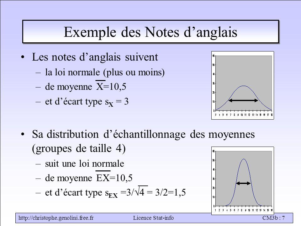 http://christophe.genolini.free.frLicence Stat-infoCM3b : 7 Exemple des Notes d'anglais Les notes d'anglais suivent –la loi normale (plus ou moins) –de moyenne X=10,5 –et d'écart type s X = 3 Sa distribution d'échantillonnage des moyennes (groupes de taille 4) –suit une loi normale –de moyenne EX=10,5 –et d'écart type s EX =3/  4 = 3/2=1,5