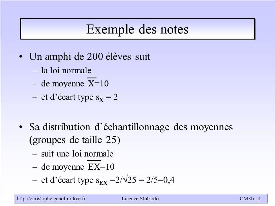 http://christophe.genolini.free.frLicence Stat-infoCM3b : 8 Exemple des notes Un amphi de 200 élèves suit –la loi normale –de moyenne X=10 –et d'écart