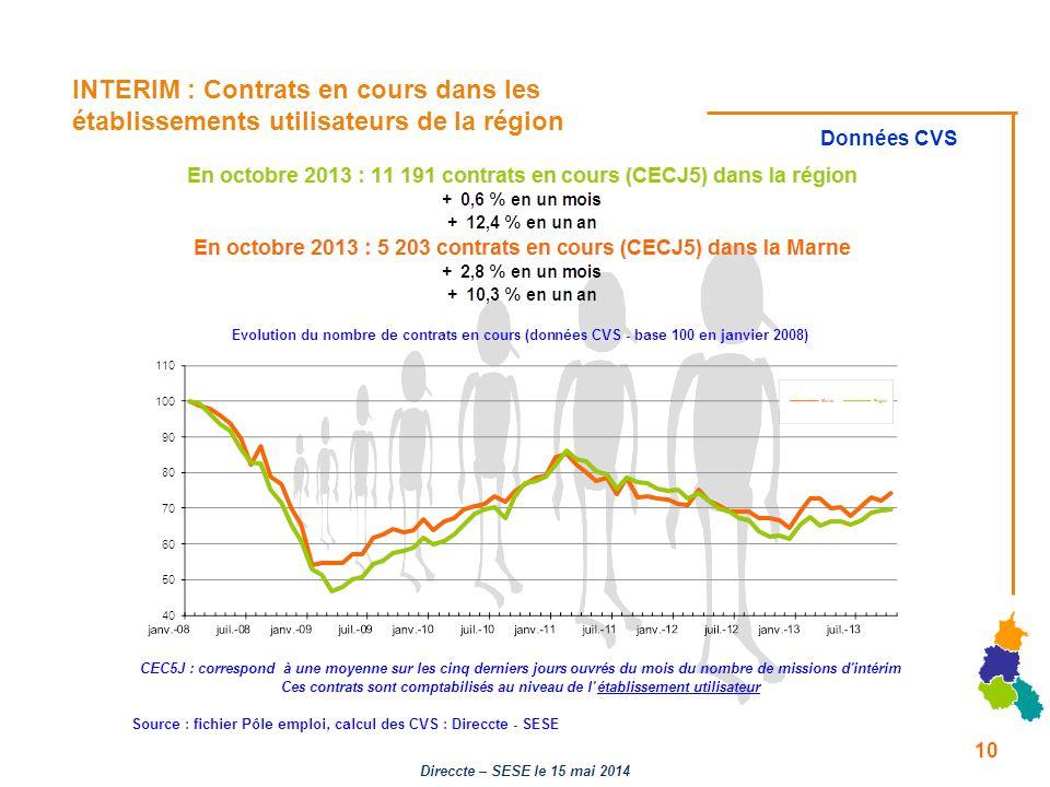 INTERIM : Contrats en cours dans les établissements utilisateurs de la région Données CVS 10