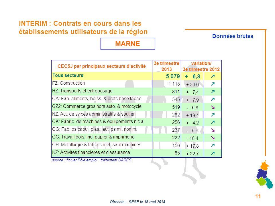 INTERIM : Contrats en cours dans les établissements utilisateurs de la région Données brutes MARNE 11