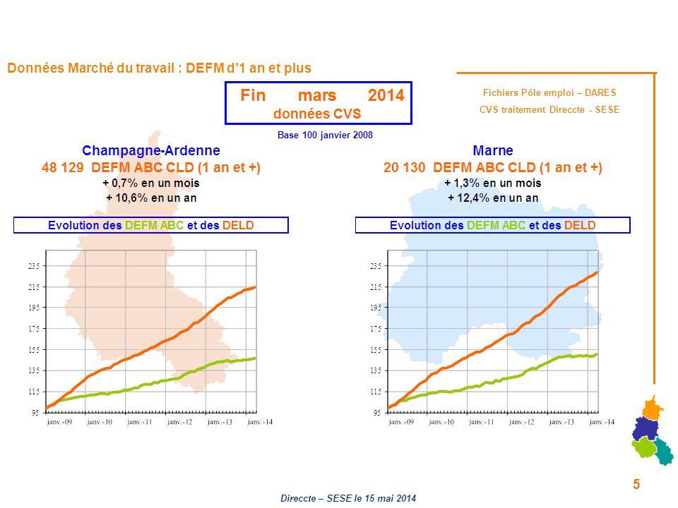 Données Marché du travail : DEFM d'1 an et plus Base 100 janvier 2008 Fichiers Pôle emploi – DARES CVS traitement Direccte - SESE 5