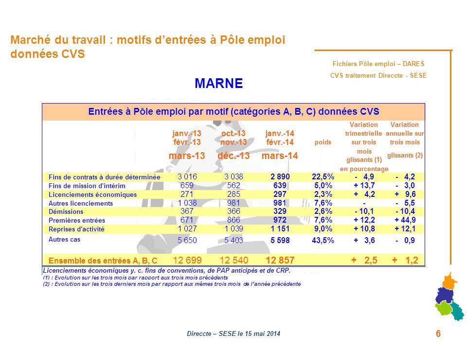 Marché du travail : motifs d'entrées à Pôle emploi données CVS Fichiers Pôle emploi – DARES CVS traitement Direccte - SESE MARNE 6