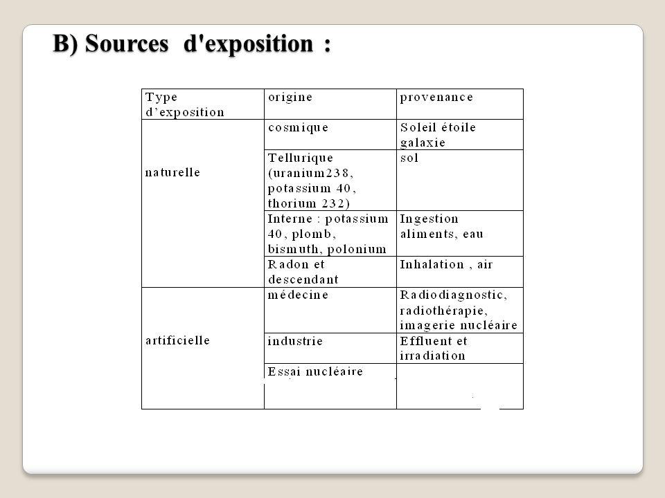 B) Sources d exposition :