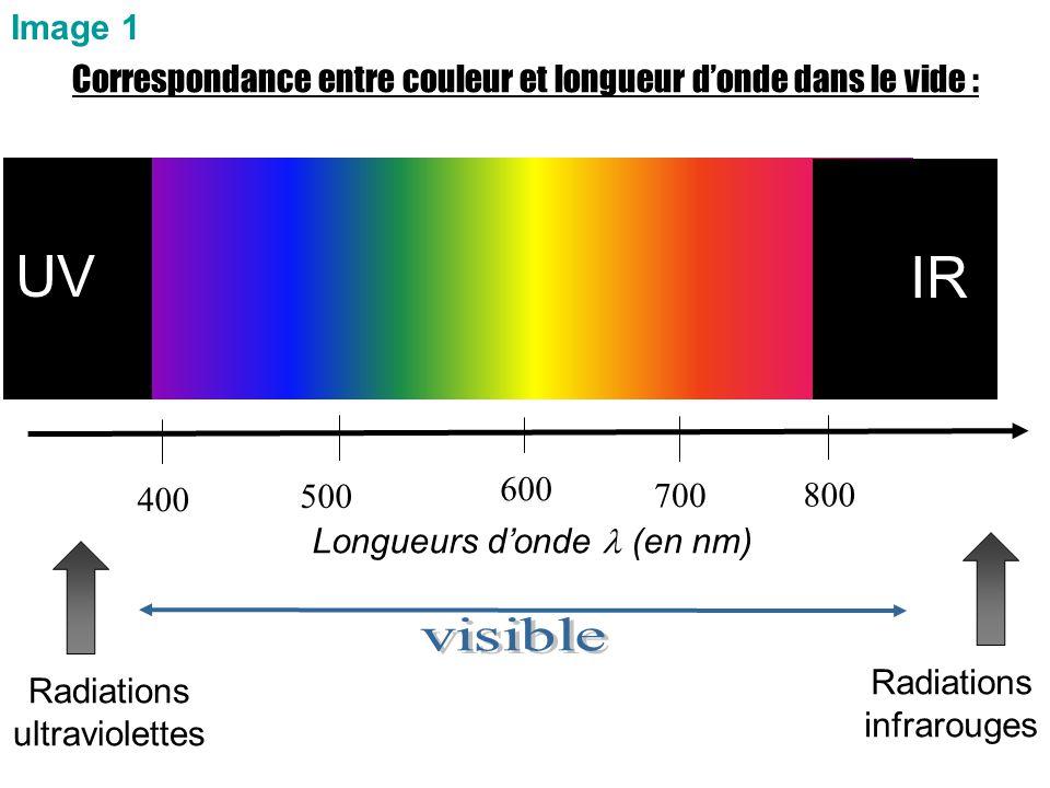 Correspondance entre couleur et longueur d'onde dans le vide : Longueurs d'onde (en nm) 400800 600 Radiations ultraviolettes Radiations infrarouges Im