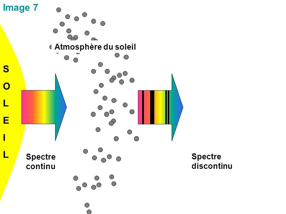 Spectre continu Spectre discontinu Image 7 SOLEILSOLEIL Atmosphère du soleil