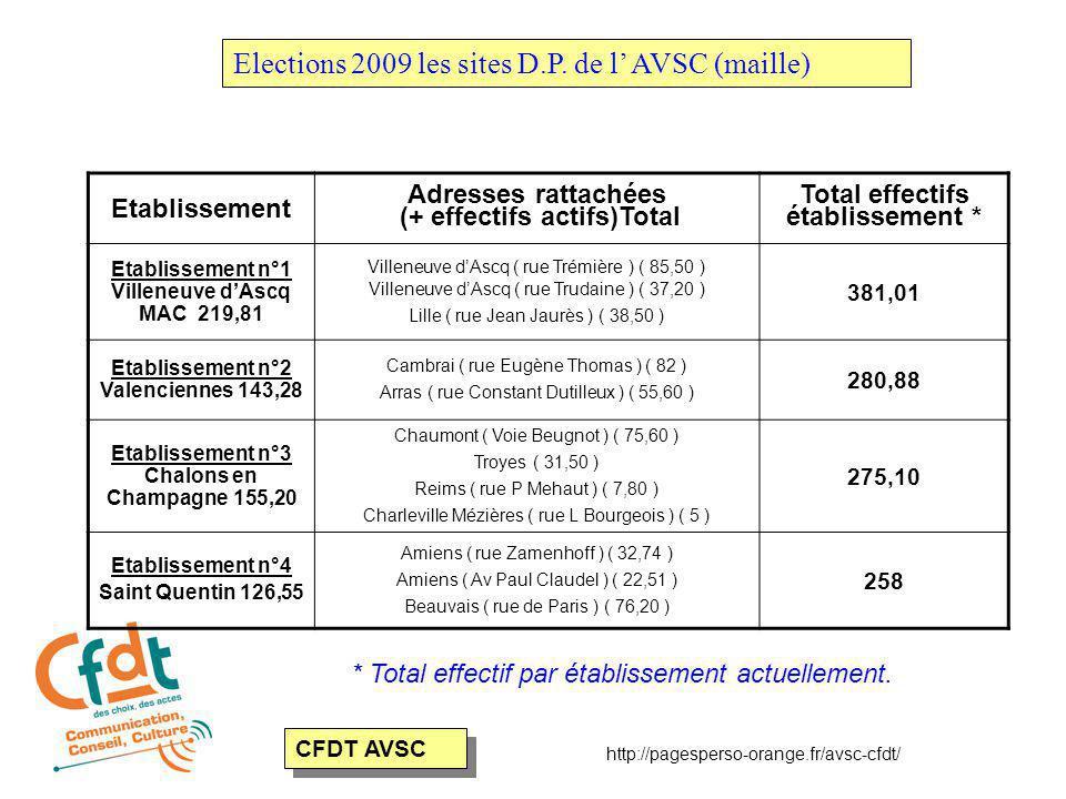 Elections 2009 les sites D.P.