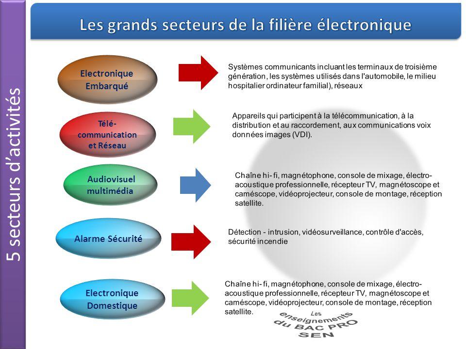 5 secteurs d'activités Electronique Embarqué Télé- communication et Réseau Alarme Sécurité Audiovisuel multimédia Electronique Domestique
