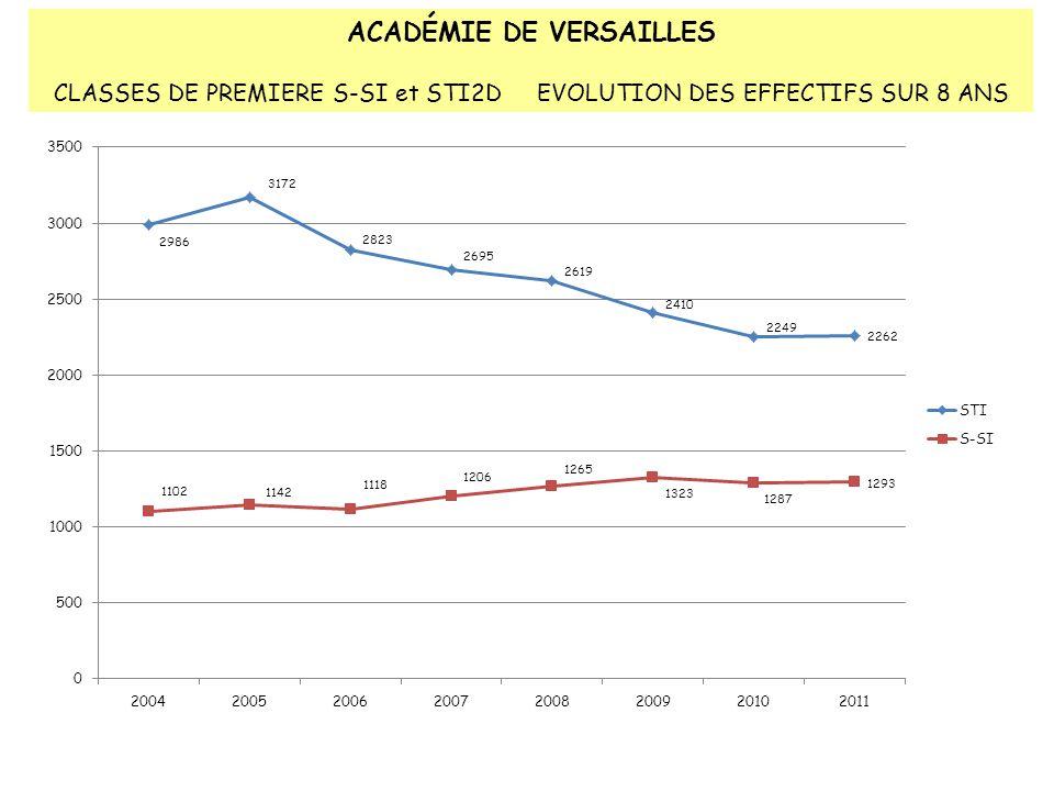 ACADÉMIE DE VERSAILLES CLASSES DE PREMIERE S-SI et STI2D EVOLUTION DES EFFECTIFS SUR 8 ANS