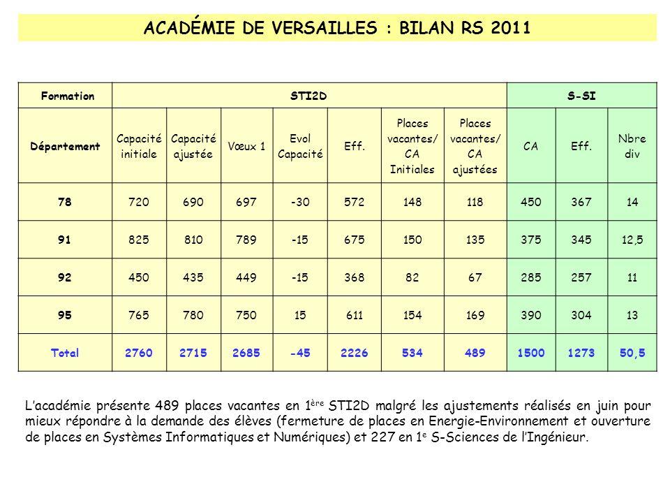 ACADÉMIE DE VERSAILLES : BILAN RS 2011 FormationSTI2DS-SI Département Capacité initiale Capacité ajustée Vœux 1 Evol Capacité Eff.