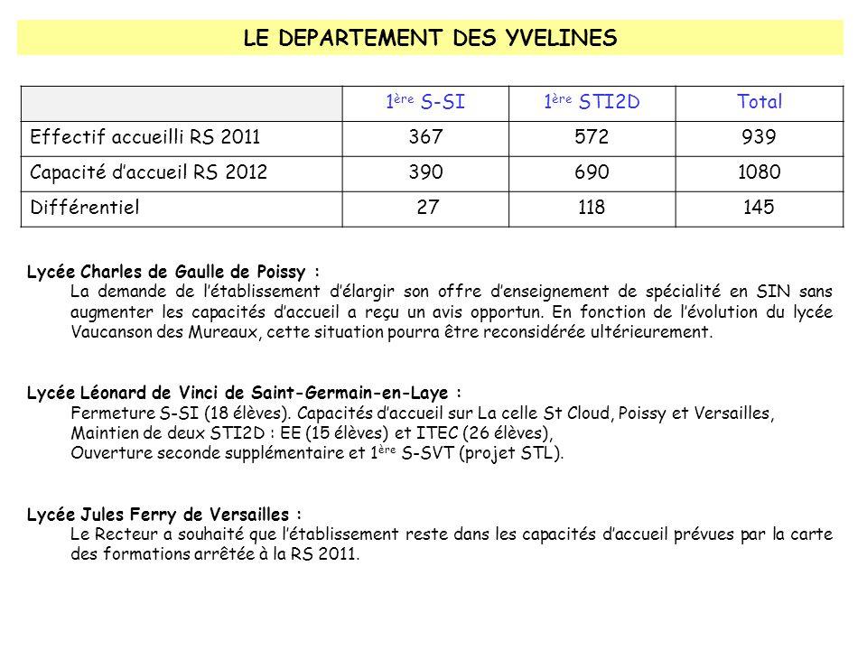 LE DEPARTEMENT DES YVELINES 1 ère S-SI1 ère STI2DTotal Effectif accueilli RS 2011367572939 Capacité d'accueil RS 20123906901080 Différentiel 27118145 Lycée Charles de Gaulle de Poissy : La demande de l'établissement d'élargir son offre d'enseignement de spécialité en SIN sans augmenter les capacités d'accueil a reçu un avis opportun.