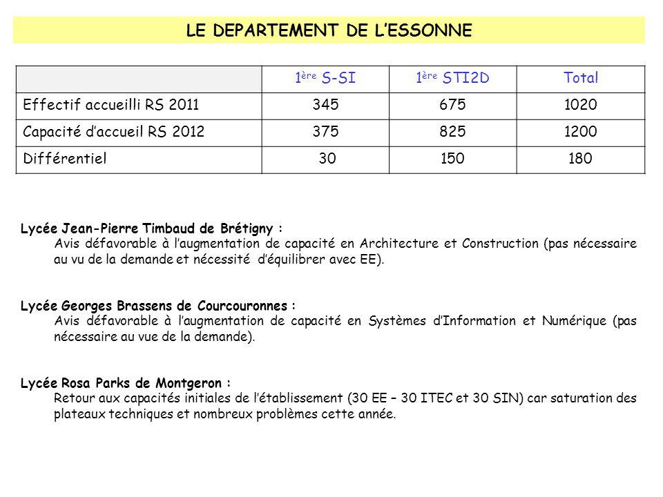 LE DEPARTEMENT DE L'ESSONNE 1 ère S-SI1 ère STI2DTotal Effectif accueilli RS 20113456751020 Capacité d'accueil RS 20123758251200 Différentiel 30150180 Lycée Jean-Pierre Timbaud de Brétigny : Avis défavorable à l'augmentation de capacité en Architecture et Construction (pas nécessaire au vu de la demande et nécessité d'équilibrer avec EE).