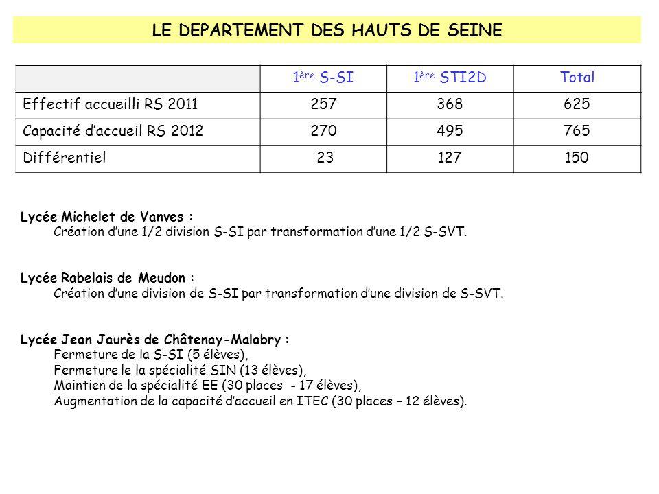 LE DEPARTEMENT DES HAUTS DE SEINE 1 ère S-SI1 ère STI2DTotal Effectif accueilli RS 2011257368625 Capacité d'accueil RS 2012270495765 Différentiel 23127150 Lycée Michelet de Vanves : Création d'une 1/2 division S-SI par transformation d'une 1/2 S-SVT.