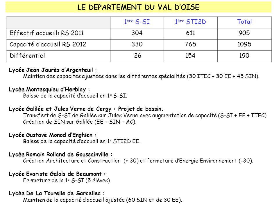 LE DEPARTEMENT DU VAL D'OISE 1 ère S-SI1 ère STI2DTotal Effectif accueilli RS 2011304611905 Capacité d'accueil RS 20123307651095 Différentiel 26154190 Lycée Jean Jaurès d'Argenteuil : Maintien des capacités ajustées dans les différentes spécialités (30 ITEC + 30 EE + 45 SIN).