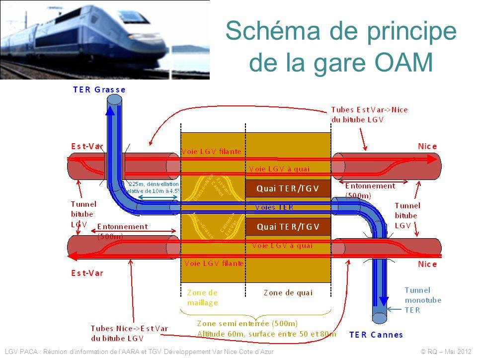 LGV PACA : Réunion d'information de l'AARA et TGV Développement Var Nice Cote d'Azur © RQ – Mai 2012 Schéma de principe de la gare OAM