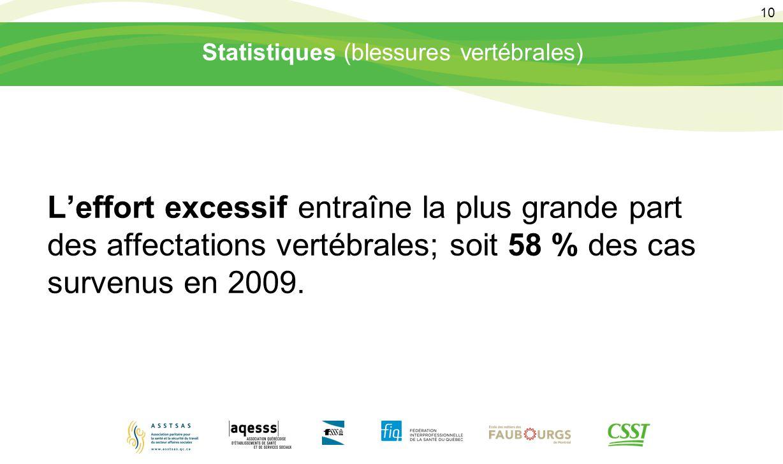 10 Statistiques (blessures vertébrales) L'effort excessif entraîne la plus grande part des affectations vertébrales; soit 58 % des cas survenus en 200