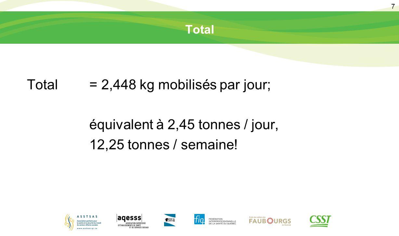 7 Total Total= 2,448 kg mobilisés par jour; équivalent à 2,45 tonnes / jour, 12,25 tonnes / semaine!