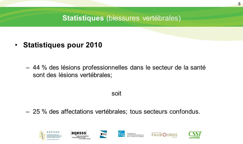 8 Statistiques (blessures vertébrales) Statistiques pour 2010 –44 % des lésions professionnelles dans le secteur de la santé sont des lésions vertébra
