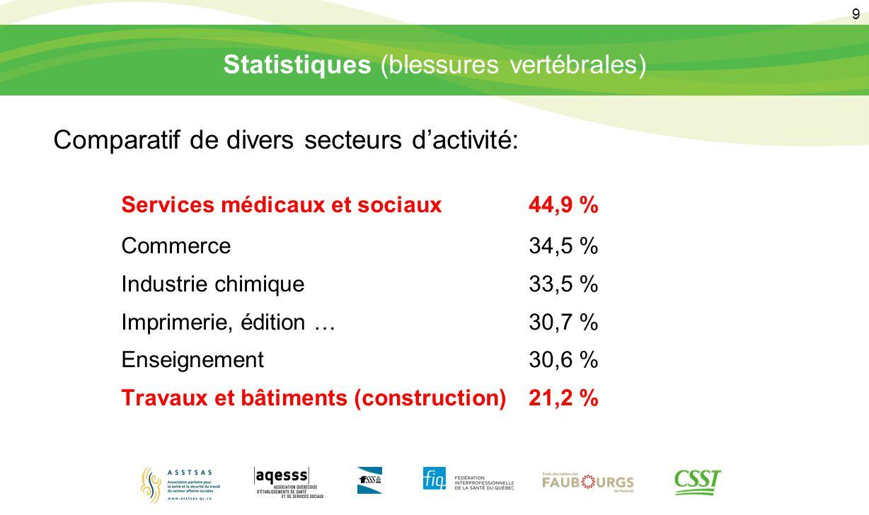 9 Statistiques (blessures vertébrales) Comparatif de divers secteurs d'activité: Services médicaux et sociaux44,9 % Commerce34,5 % Industrie chimique3
