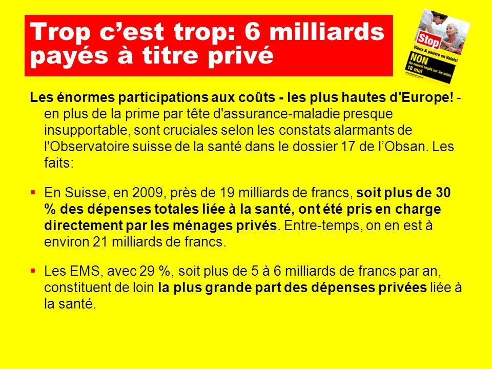 Trop c'est trop: 6 milliards payés à titre privé Les énormes participations aux coûts - les plus hautes d'Europe! - en plus de la prime par tête d'ass