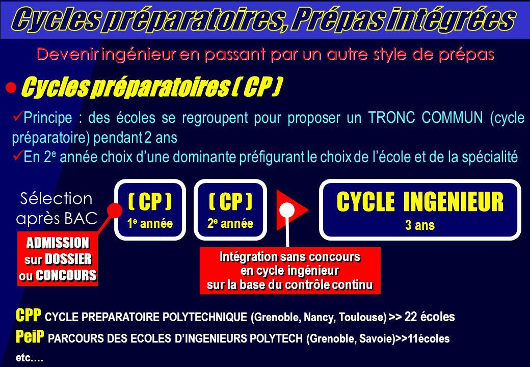 ( CP ) 1 e année CYCLE INGENIEUR 3 ans ADMISSION sur DOSSIER ou CONCOURS ADMISSION sur DOSSIER ou CONCOURS Intégration sans concours en cycle ingénieur sur la base du contrôle continu Intégration sans concours en cycle ingénieur sur la base du contrôle continu ( CP ) 2 e année CPP CYCLE PREPARATOIRE POLYTECHNIQUE (Grenoble, Nancy, Toulouse) >> 22 écoles PeiP PARCOURS DES ECOLES D'INGENIEURS POLYTECH (Grenoble, Savoie)>>11écoles etc.… Sélection après BAC Principe : des écoles se regroupent pour proposer un TRONC COMMUN (cycle préparatoire) pendant 2 ans En 2 e année choix d'une dominante préfigurant le choix de l'école et de la spécialité Devenir ingénieur en passant par un autre style de prépas