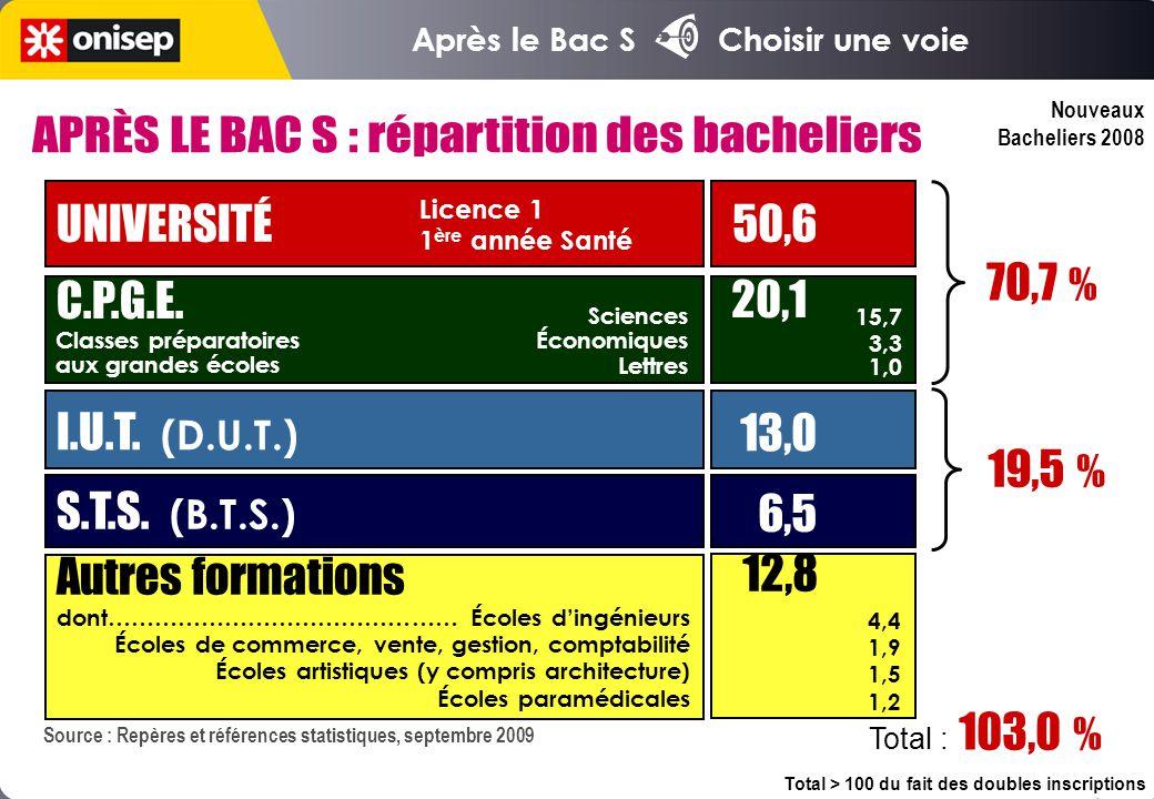 Nouveaux Bacheliers 2008 UNIVERSITÉ 50,6 C.P.G.E.I.U.T.