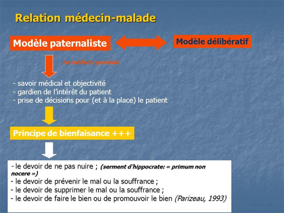 Relation médecin-malade Modèle paternaliste Modèle délibératif - savoir médical et objectivité - gardien de l'intérêt du patient - prise de décisions pour (et à la place) le patient le devoir de ne pas nuire ; (serment d'hippocrate: « primum non nocere ») - le devoir de ne pas nuire ; (serment d'hippocrate: « primum non nocere ») - le devoir de prévenir le mal ou la souffrance ; - le devoir de supprimer le mal ou la souffrance ; - le devoir de faire le bien ou de promouvoir le bien (Parizeau, 1993) Principe de bienfaisance +++ Le médecin possède