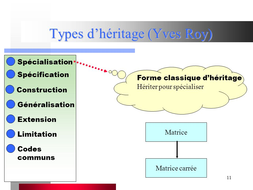 11 Types d'héritage (Yves Roy) Spécialisation Spécification Construction Généralisation Extension Limitation Codes communs Forme classique d'héritage Hériter pour spécialiser Matrice carrée Matrice