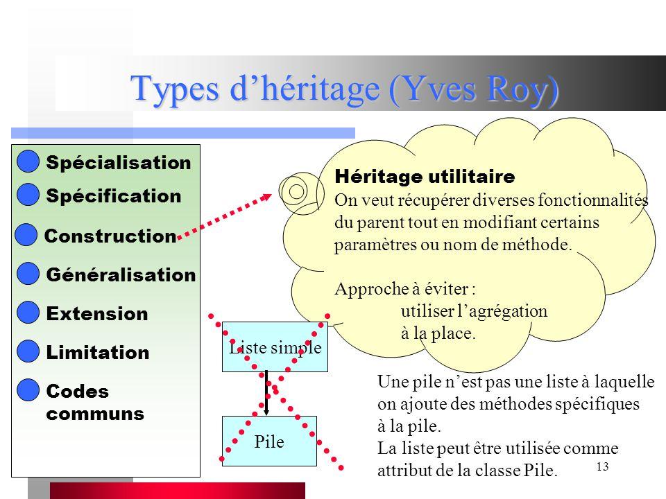 13 Types d'héritage (Yves Roy) Spécialisation Spécification Construction Généralisation Extension Limitation Héritage utilitaire On veut récupérer diverses fonctionnalités du parent tout en modifiant certains paramètres ou nom de méthode.