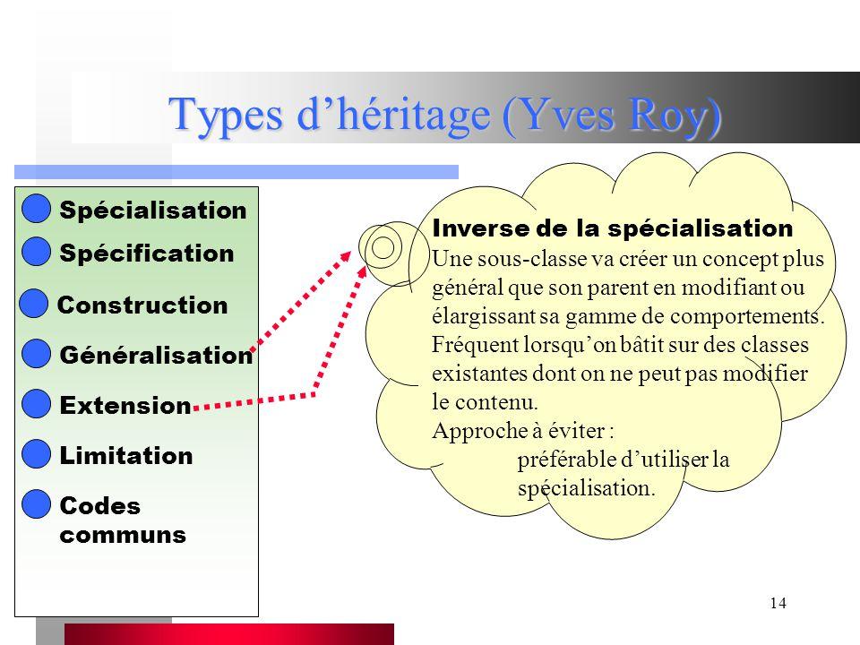 14 Types d'héritage (Yves Roy) Spécialisation Spécification Construction Généralisation Extension Limitation Inverse de la spécialisation Une sous-classe va créer un concept plus général que son parent en modifiant ou élargissant sa gamme de comportements.