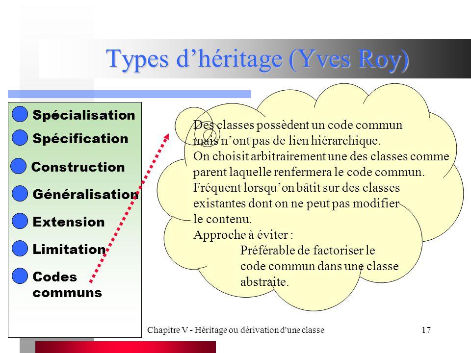 Chapitre V - Héritage ou dérivation d une classe17 Types d'héritage (Yves Roy) Spécialisation Spécification Construction Généralisation Extension Limitation Des classes possèdent un code commun mais n'ont pas de lien hiérarchique.
