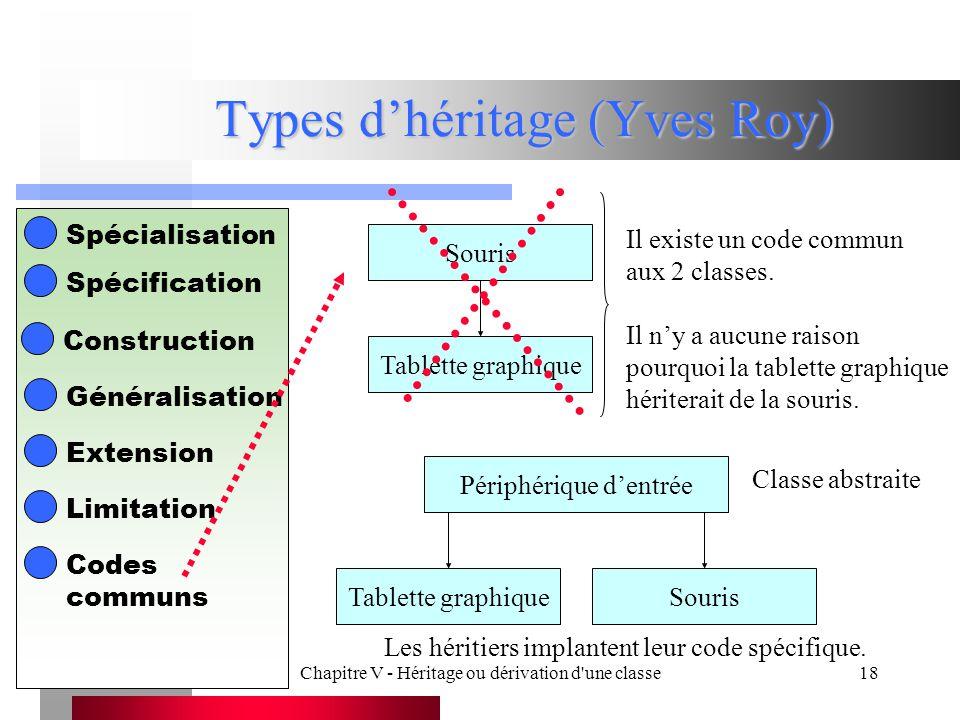 Chapitre V - Héritage ou dérivation d une classe18 Types d'héritage (Yves Roy) Spécialisation Spécification Construction Généralisation Extension Limitation Codes communs Souris Tablette graphique Il existe un code commun aux 2 classes.