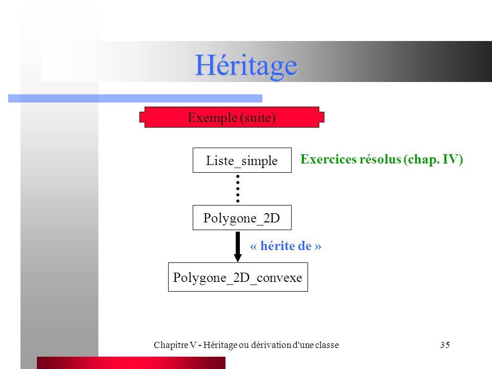 Chapitre V - Héritage ou dérivation d une classe35 Héritage Exemple (suite) Liste_simple Polygone_2D Polygone_2D_convexe « hérite de » Exercices résolus (chap.