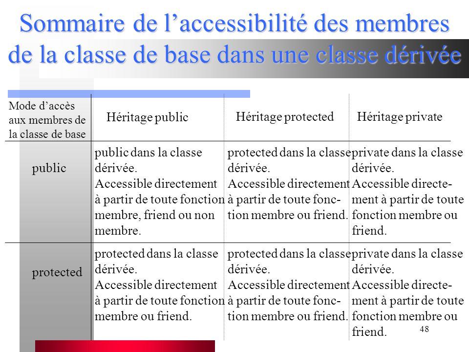 48 Sommaire de l'accessibilité des membres de la classe de base dans une classe dérivée Mode d'accès aux membres de la classe de base Héritage public Héritage protectedHéritage private public public dans la classe dérivée.