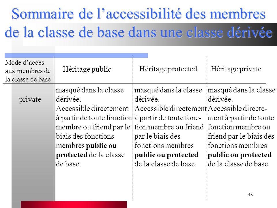 49 Sommaire de l'accessibilité des membres de la classe de base dans une classe dérivée Mode d'accès aux membres de la classe de base Héritage public Héritage protectedHéritage private private masqué dans la classe dérivée.