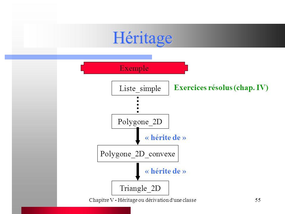 Chapitre V - Héritage ou dérivation d une classe55 Héritage Exemple Liste_simple Polygone_2D Polygone_2D_convexe « hérite de » Exercices résolus (chap.