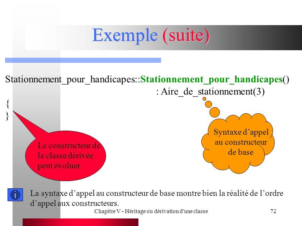 Chapitre V - Héritage ou dérivation d une classe72 Exemple (suite) Stationnement_pour_handicapes::Stationnement_pour_handicapes() : Aire_de_stationnement(3) { } Le constructeur de la classe dérivée peut évoluer.