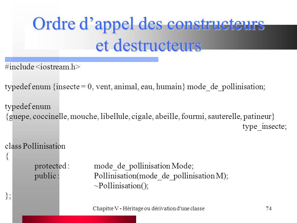 Chapitre V - Héritage ou dérivation d une classe74 Ordre d'appel des constructeurs et destructeurs #include typedef enum {insecte = 0, vent, animal, eau, humain} mode_de_pollinisation; typedef enum {guepe, coccinelle, mouche, libellule, cigale, abeille, fourmi, sauterelle, patineur} type_insecte; class Pollinisation { protected :mode_de_pollinisation Mode; public :Pollinisation(mode_de_pollinisation M); ~Pollinisation(); };