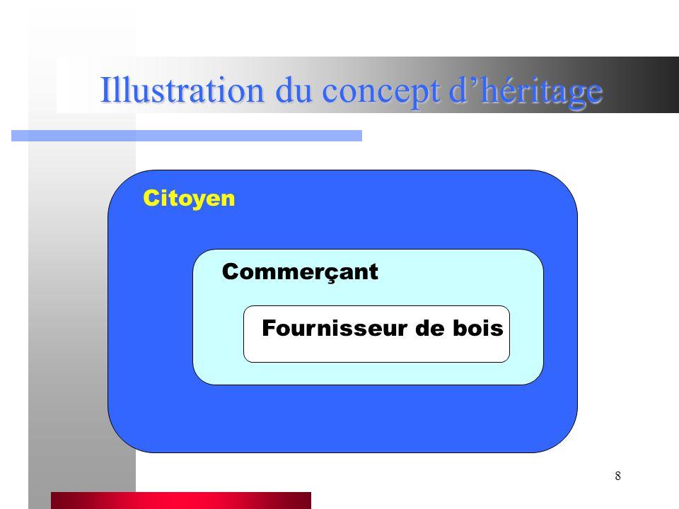 Chapitre V - Héritage ou dérivation d une classe59 Héritage « Polygone_2D_convexe.h » #include Polygone_2D.h class Polygone_2D_convexe : public Polygone_2D {...