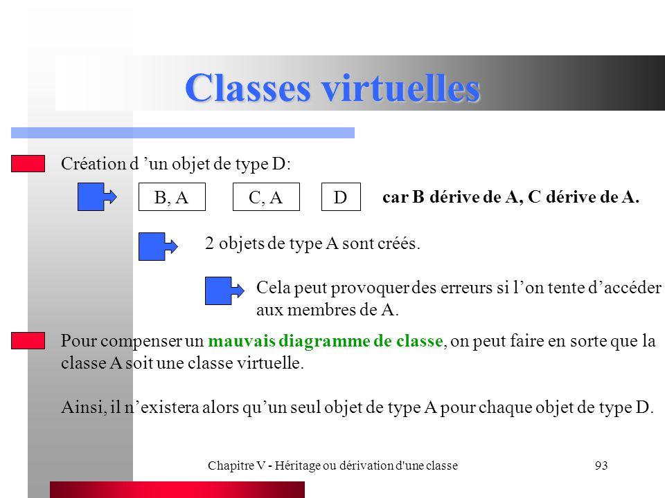 Chapitre V - Héritage ou dérivation d une classe93 Classes virtuelles Création d 'un objet de type D: B, AC, AD car B dérive de A, C dérive de A.
